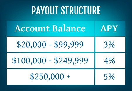 Payout Structure