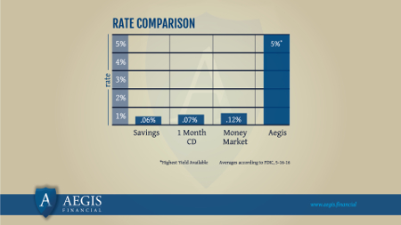 How Our Rates Compare